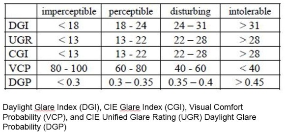glare indexes