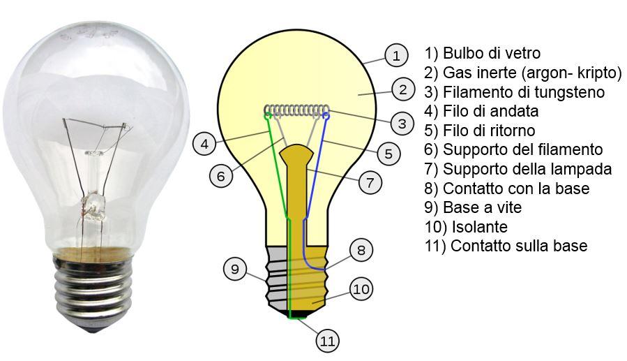 tungsteno lampadina : Tutti pi? o meno hanno presente come ? fatta una lampada ad ...
