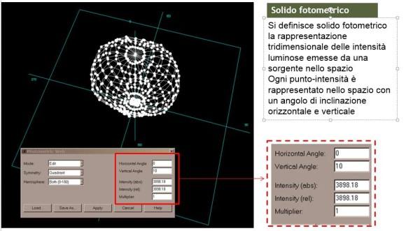 visualizzazione 3d solido fotometrico formati fotometrici