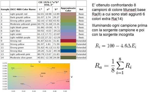 Campioni IRC Indice di Resa Cromatica