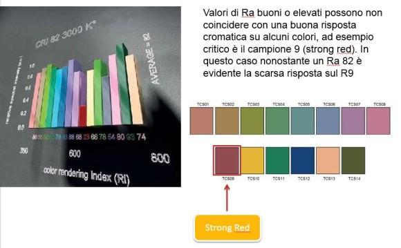 Indice di Resa Cromatica samples