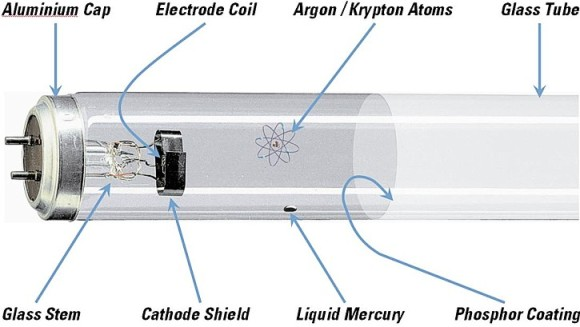 Lampade fluorescenti: principio di funzionamento