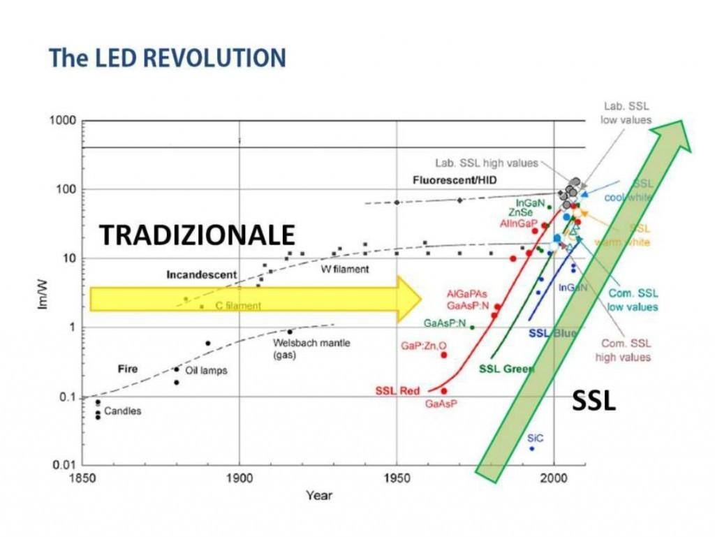 Schema Elettrico Led : Led g w con protezione offerte lampadine led silamp