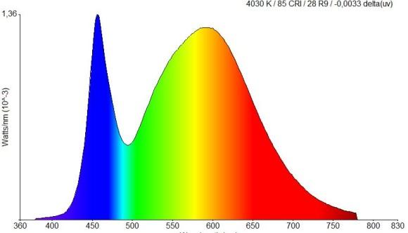 spectral plot