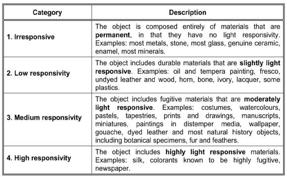 categorie sensibilità relativa