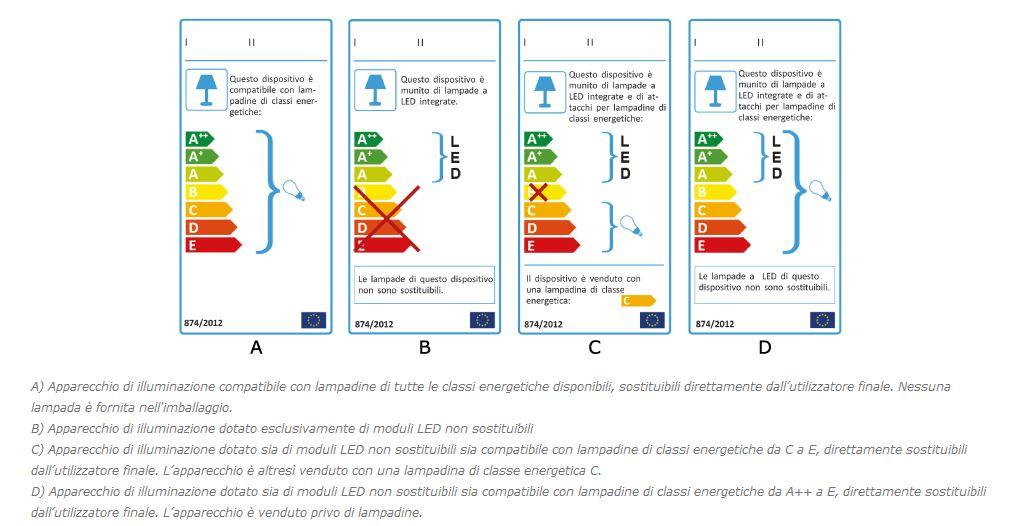 Guida alla nuova etichetta energetica per l 39 illuminazione for Apparecchi di illuminazione per bungalow