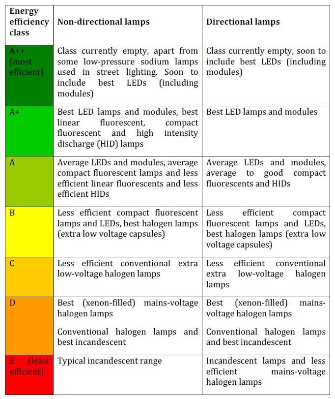 Guida alla nuova etichetta energetica per l 39 illuminazione for Classe energetica