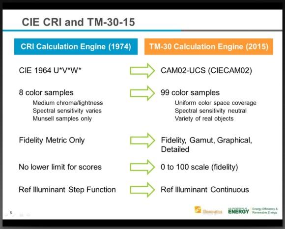 IES-TM-30 Color rendering index 02