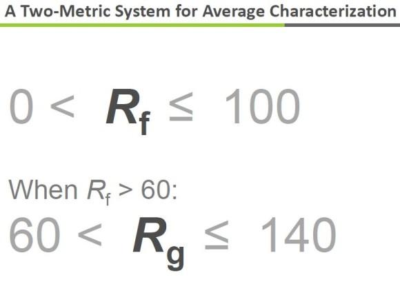 Metrics TM-30 color rendering index