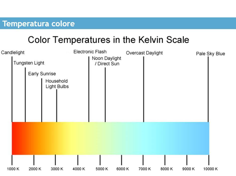 Che cos 39 l 39 indice di resa cromatica - Scale di colore ...