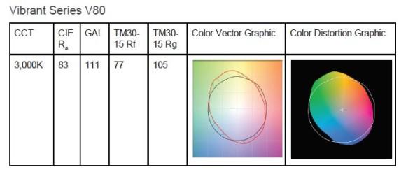 TM-30 Xicato vibrant