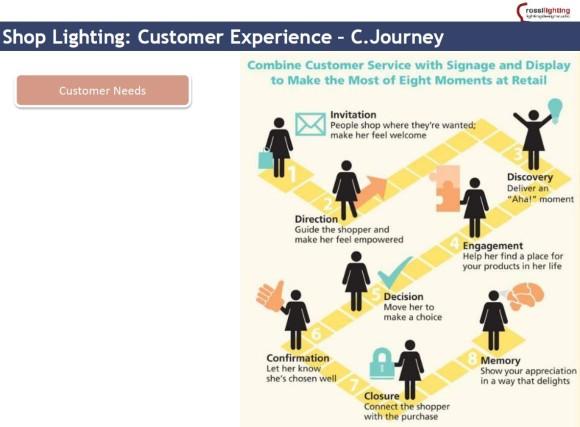 Customer Journey illuminazione spazi di vendit1a Sm