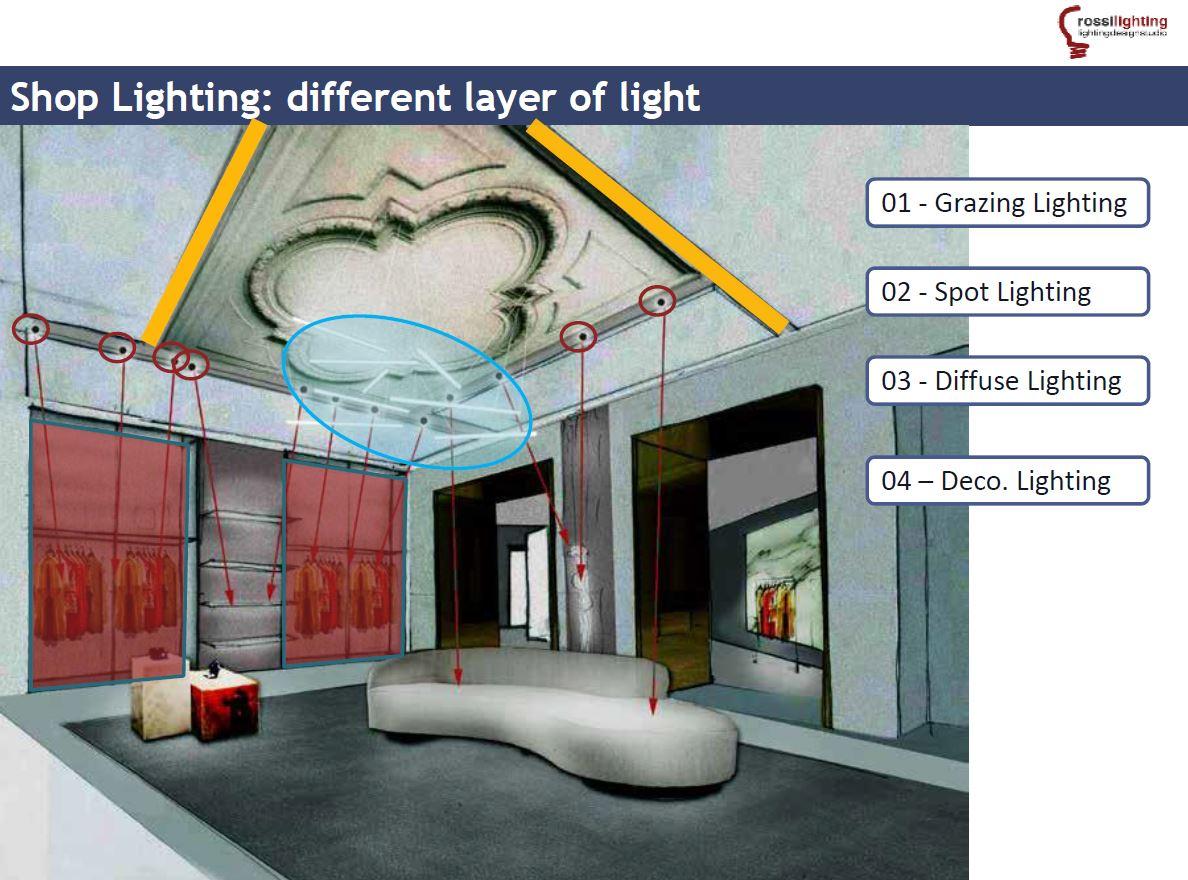 Tecniche di design per l illuminazione degli spazi di vendita