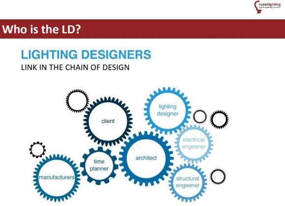 Lighting designer illuminazione spazi di vendita Sm