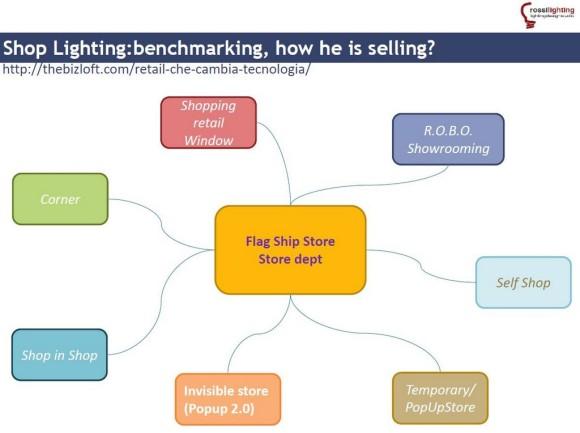 Nuovi formati di vendita illuminazione spazi di vendita Sm