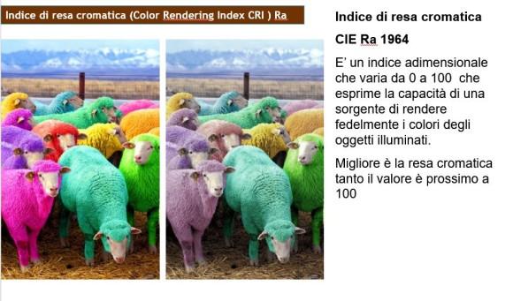 CRI Ra La tecnologia LED negli spazi di vendita