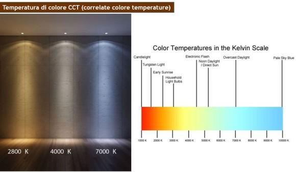 cct La tecnologia LED negli spazi di vendita