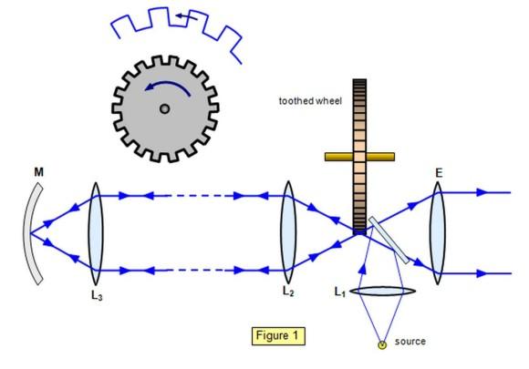velocità della luce fizeau experiment