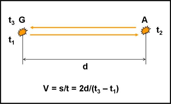 esperimento di galileo velocità della luce