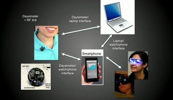 HCL sensor luce e benessere