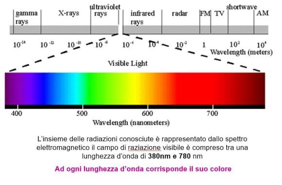 campo del visibile luce e benessere