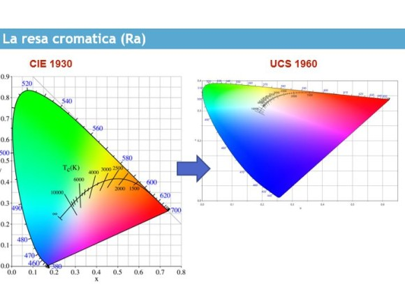 CIE CRI Ra color diagram