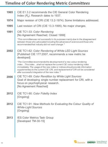 CIE CRI Ra history