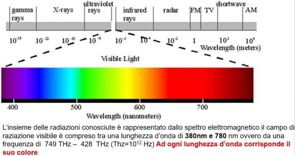 La parte di spettro visibile