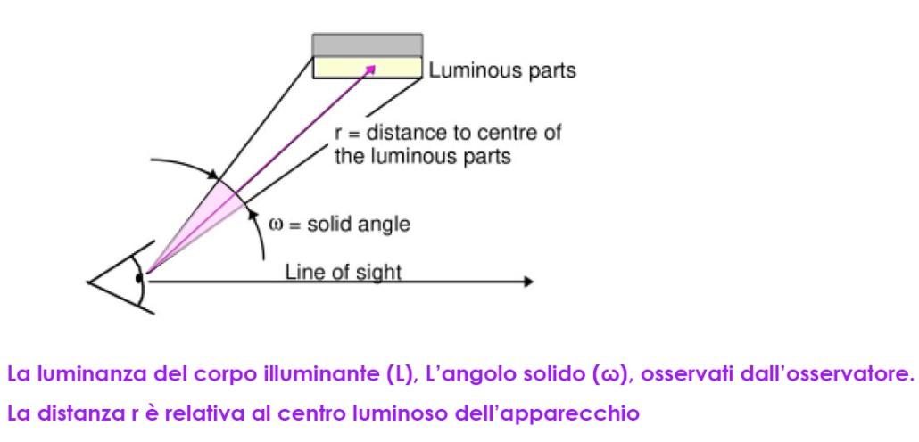 UGR Luminaire Luminance