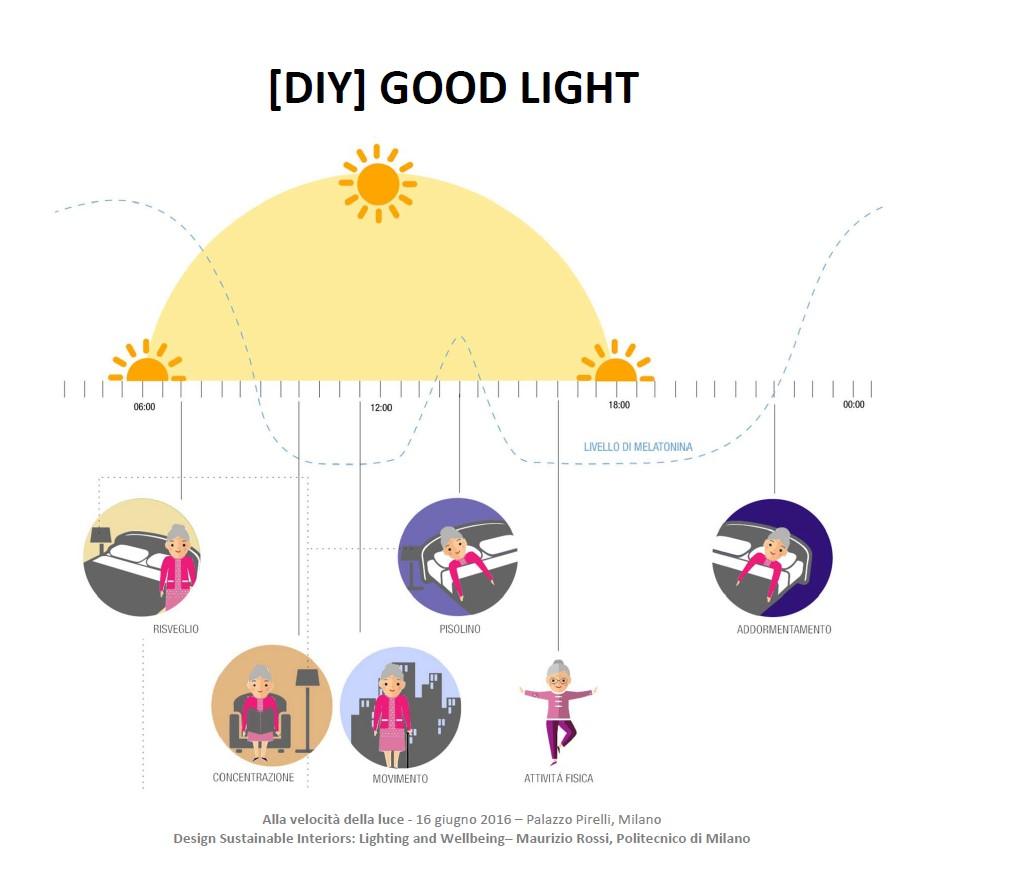 Melanopic lighting per le case di cura per anziani